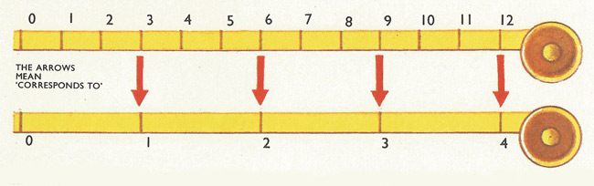 number line, showing correspondence between yards and feet