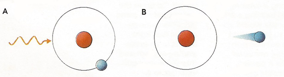 The photoelectric effect was explained by Einstein in 1905 as the absorption of a quantum of energy [A] by an atom and the resulting emission of an electron [B], which can form an electric current.