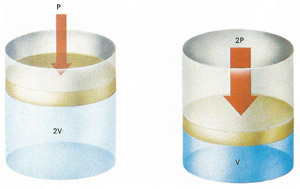 When the pressure exerted by the piston is doubled, the gas volume is halved (provided temperature does not change). This is an example of Boyle's law: pressure is inversely proportional to volume.