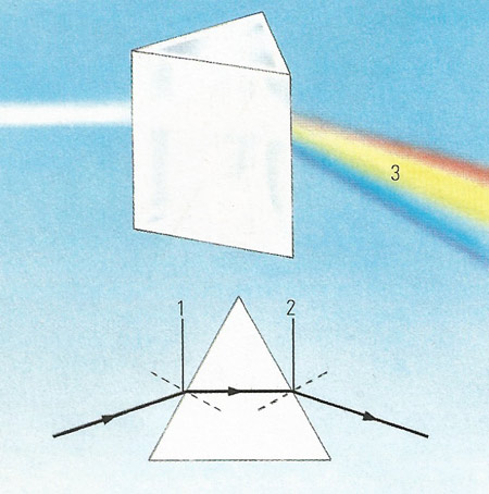 refraction by a prism