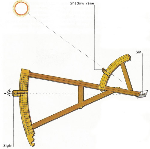 The English quadrant, devised by the explorer John Davis (c. 1550-1605) in about 1595 allowed measurements without direct sighting of the sun. On the upper of two calibrated arcs a vane was adjusted so that the shadow of the sun fell on a sighting slit and the observer could view the horizon simultaneously. The sum of the two readings gave the zenith distance, from which the latitude was deduced.