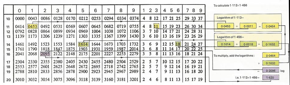 Log tables can be used to multiply or divide numbers.
