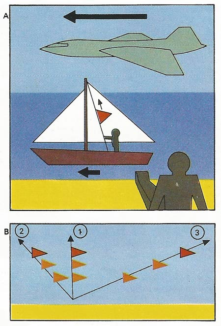 "Relativity hinges on the simple idea that all motion is relative. A sailor in a yacht hauls a pennant up the mast [A]. To him, it appears to move vertically up [1]. To a man on the shore, the pennant appears to move forwards and up [2], because it is being carried past him as it is raised. A passenger in a passing aircraft sees the pennant disappearing rapidly behind him as it is raised [3]. Each observer records the same motion differently [B]; none is any more ""correct"" than the rest, for the planet on which all this happens is also moving. Their views confirm the relativity of all motion"