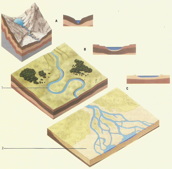 stages of a river