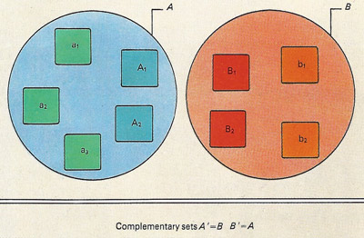 The above two Venn diagrams show how the universal set of illustration 1b can be split into two non-overlapping subsets. Each family can make up a subset (upper illustration) or the parents and children can each form subsets (lower illustration). In each case the subsets are complementary to each other because they include between them all the elements of the first universal set. The complementary relationships in the upper picture, for example, are written as A' = B and B' = A.