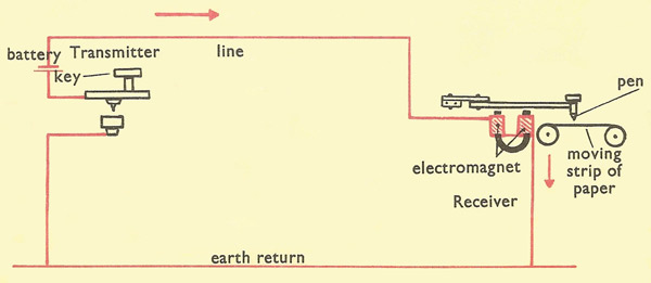 simple_telegraph_circuit telegraph Telegraph System Diagram at bakdesigns.co