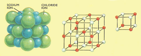 sodium chloride crystal lattice
