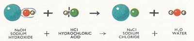 reaction between sodium hydroxide and hydrochloric acid