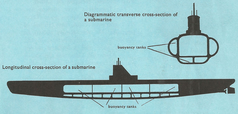 Cross-sections through a submarine