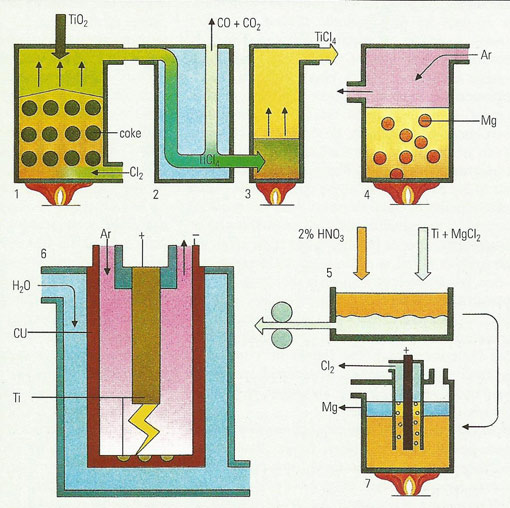 manufacture of titanium