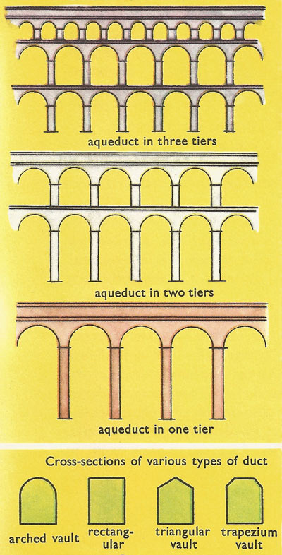 Types of aqueduct