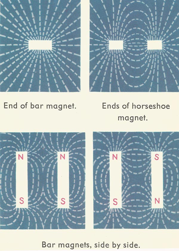 various magnetic fields
