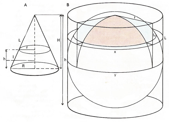 Volumes and areas of solid figures