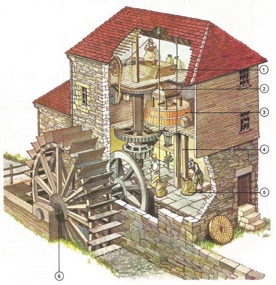 Corn mills began with the Romans who spread techniques that helped them to exploit their empire. They built undershot and overshot water mills, one driven by the momentum of flowing water and the other by the weight of falling water. This typical modern example has an undershot drive [6] with a hopper [1] for the corn and a chute [2] conveying it to grindstones [3]. The flour produced fell into a chute [4] and then poured into a bag [5].