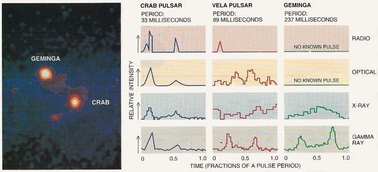 Variations in the output of Geminga compared with those of the Crab and Vela pulsars.