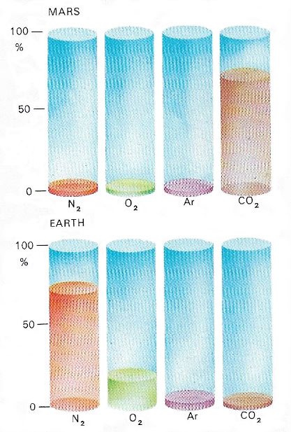 Constituents of the atmospheres of Mars and Earth