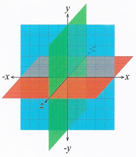 A diagram of three-dimensional Euclidean space. Every point is determined by three coordinates, relating to the point's position on each axis relative to the other two.
