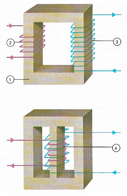 principle of thetransformer