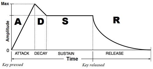 Image result for ADSR