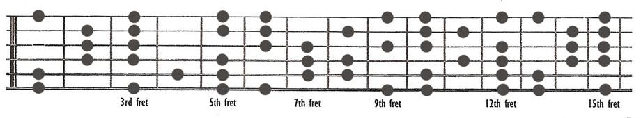 E Harmonic Minor Guitar