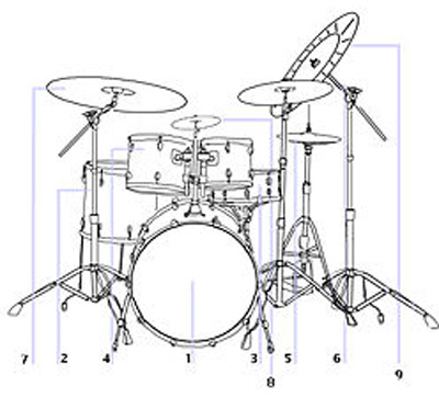 components of a drum-kit