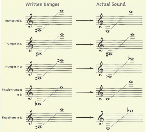ranges of trumpets