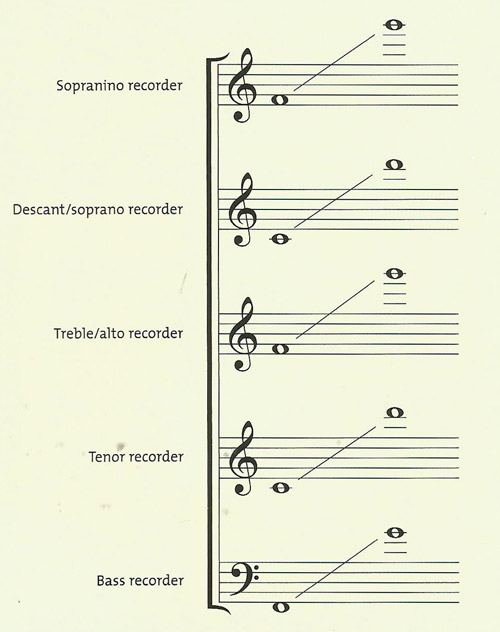 ranges of various recorders