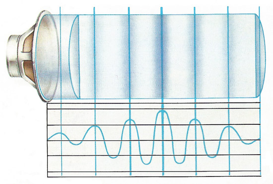 A sound wave consists of pressure differences, shown as dark and light bands. The curve shows how pressure changes with time. This wave has a constant frequency (a single note) but decreases and increases in intensity. It would have a 'wah' sound
